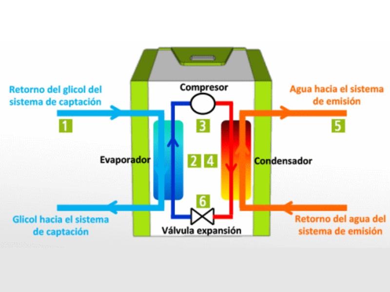 Cómo funciona la geotermia