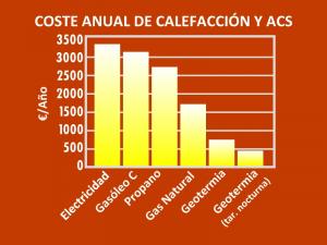 Coste anual calefacción