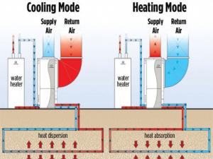 Frío calor geotermia
